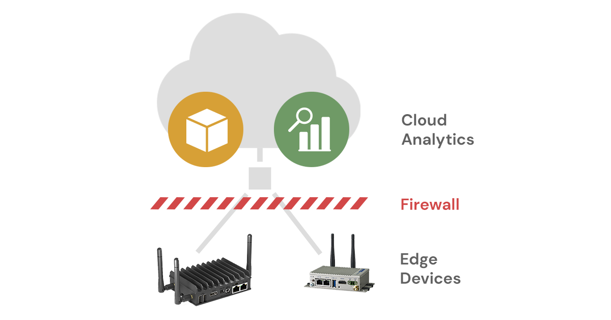The current system where firewalls often disconnect edge devices from cloud analytics